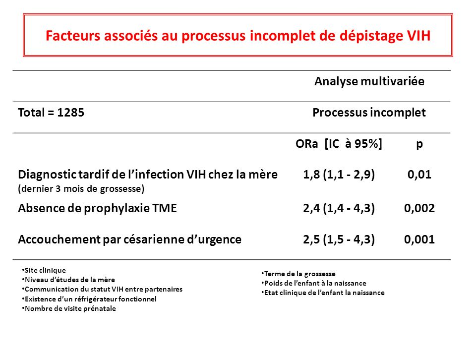 Facteurs associés au processus incomplet de dépistage VIH