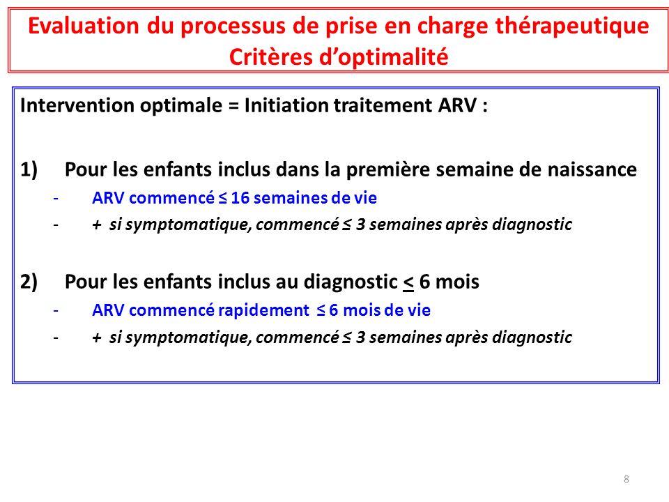 Evaluation du processus de prise en charge thérapeutique Critères d'optimalité