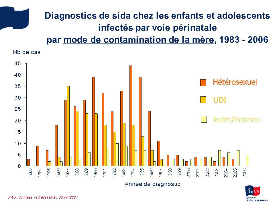 Diagnostics de sida chez les enfants et adolescents infectés par voie périnatale par mode de contamination de la mère, 1983 - 2006