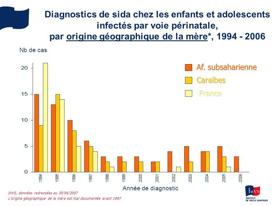 Diagnostics de sida chez les enfants et adolescents infectés par voie périnatale, par origine géographique de la mère*, 1994 - 2006
