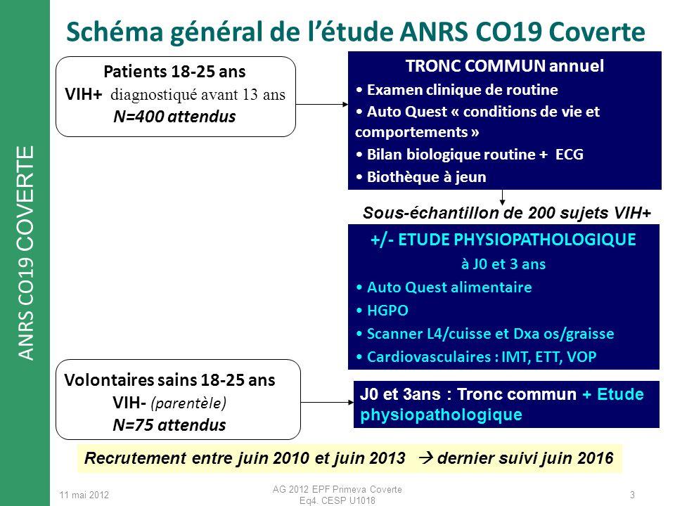 Schéma général de l'étude ANRS CO19 Coverte