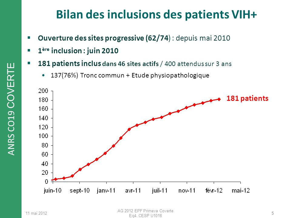 Bilan des inclusions des patients VIH+