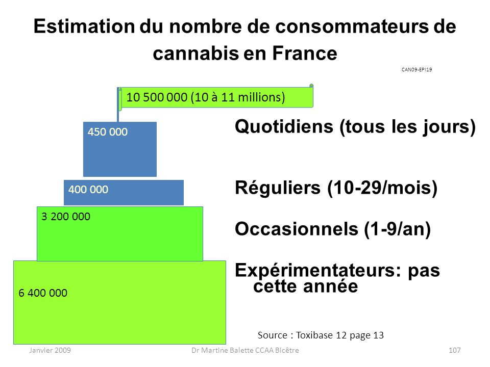 Estimation du nombre de consommateurs de cannabis en France