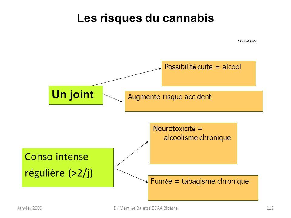 Les risques du cannabis