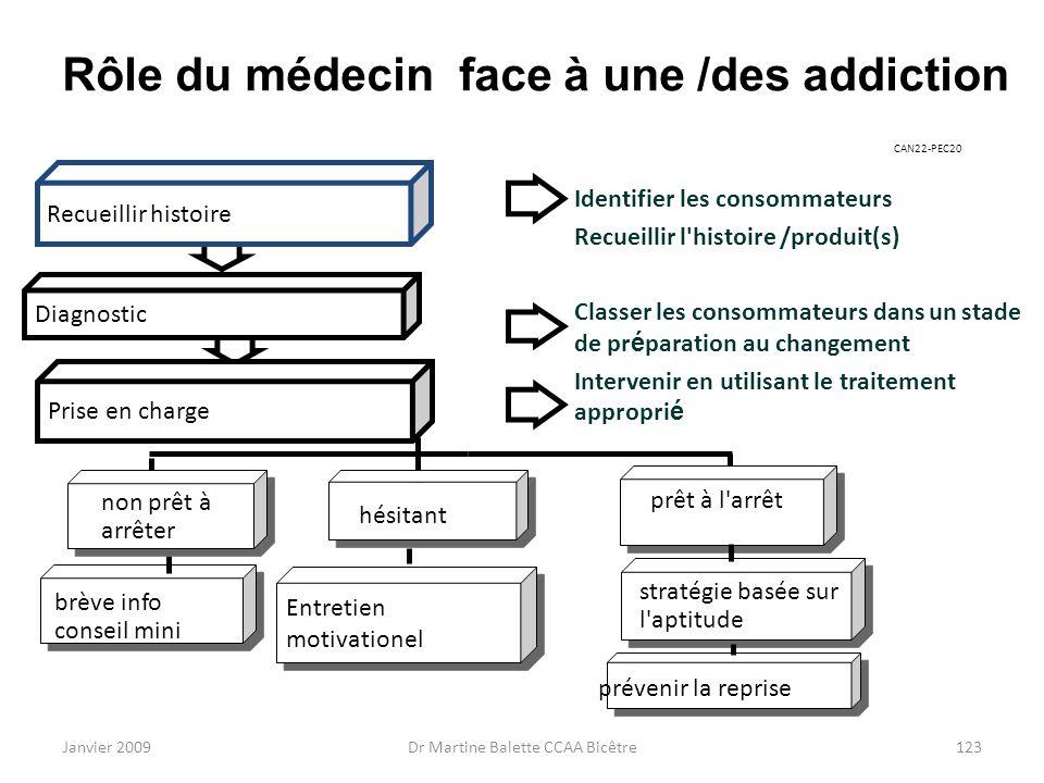 Rôle du médecin face à une /des addiction