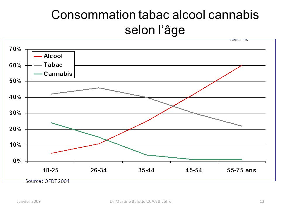 Consommation tabac alcool cannabis selon l'âge