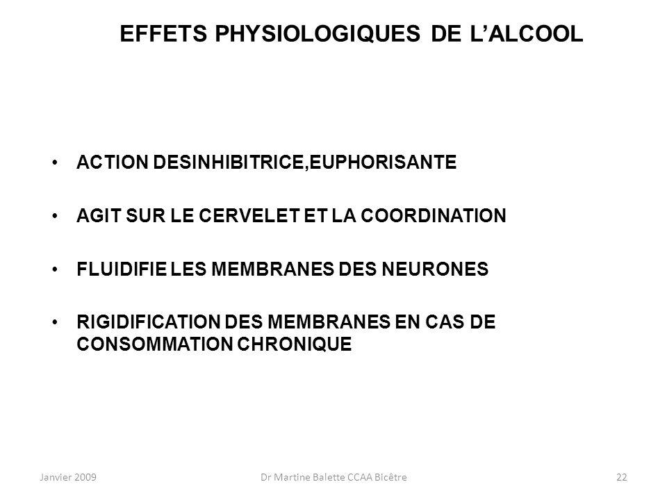 EFFETS PHYSIOLOGIQUES DE L'ALCOOL