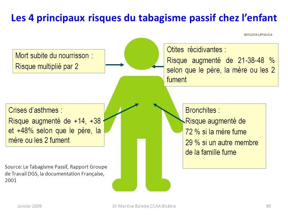 Les 4 principaux risques du tabagisme passif chez l'enfant