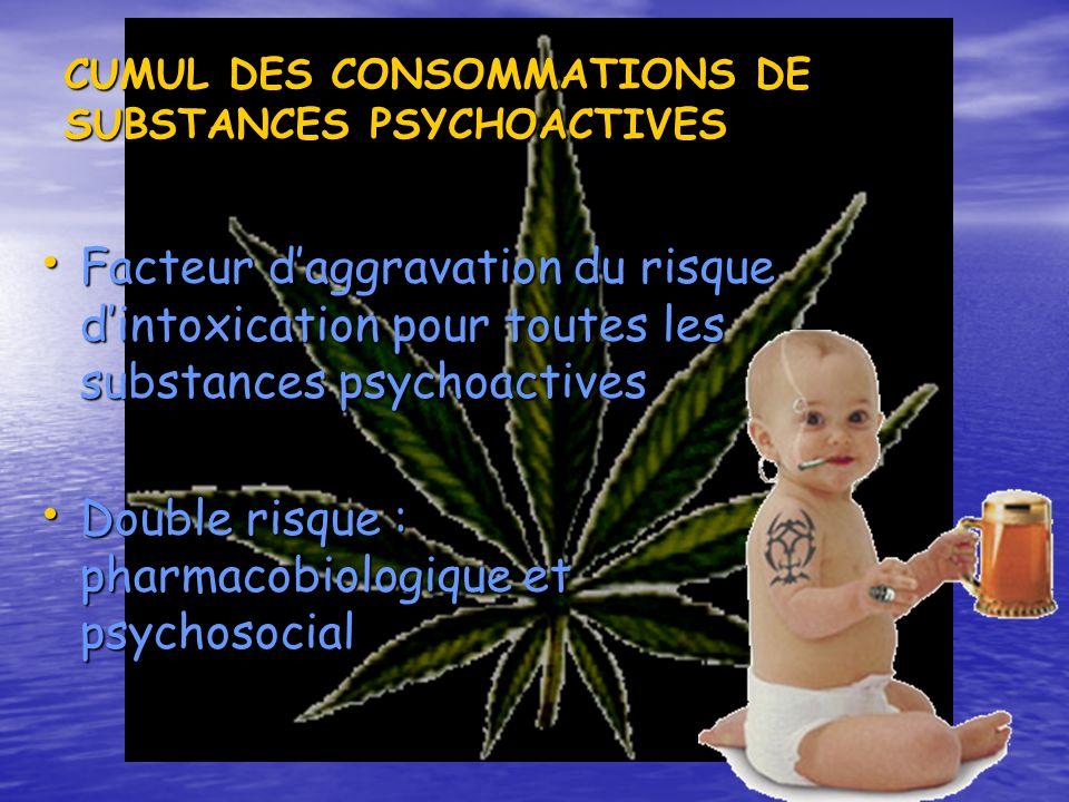 Double risque : pharmacobiologique et psychosocial