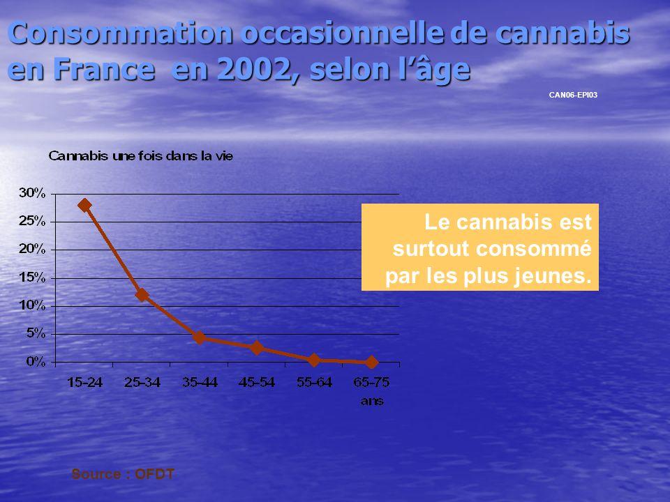 Consommation occasionnelle de cannabis en France en 2002, selon l'âge