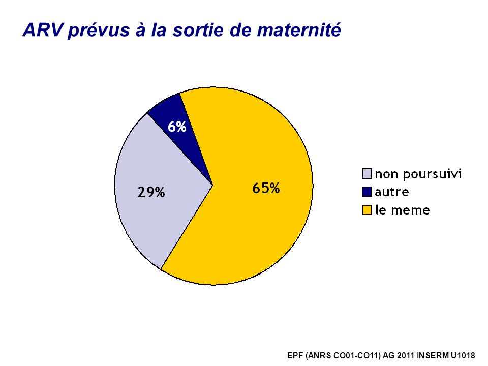 ARV prévus à la sortie de maternité
