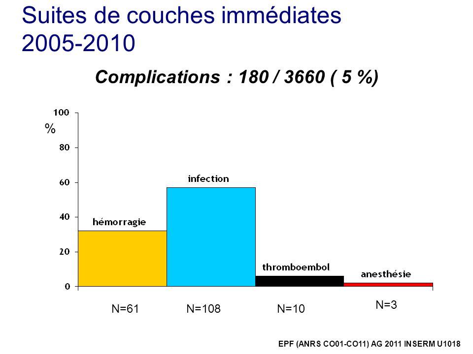 Suites de couches immédiates 2005-2010