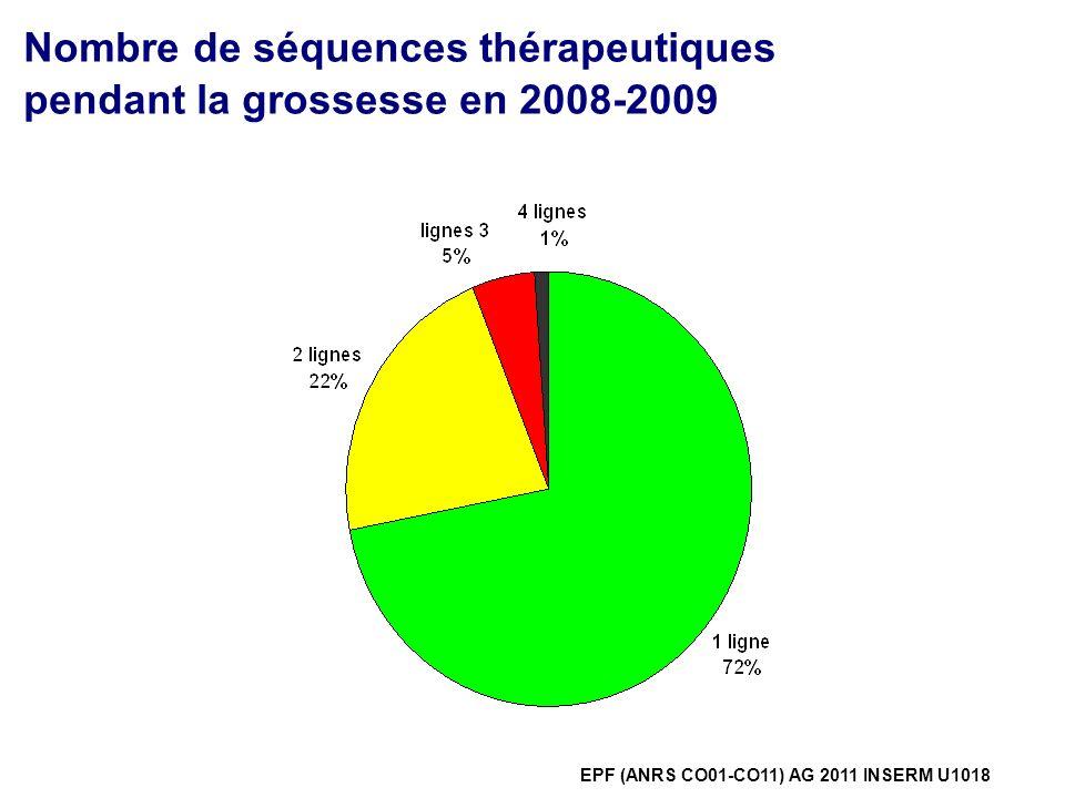 Nombre de séquences thérapeutiques pendant la grossesse en 2008-2009