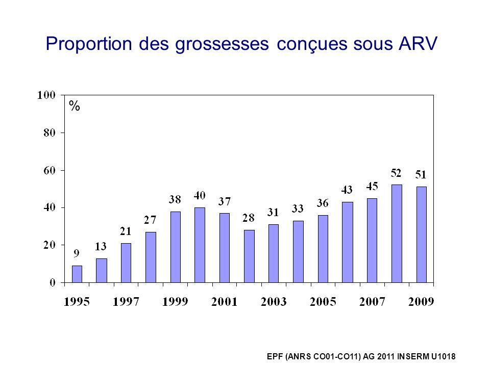Proportion des grossesses conçues sous ARV