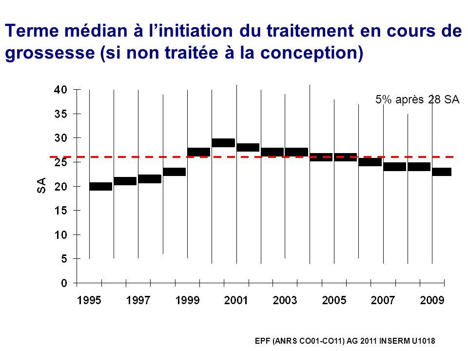 Terme médian à l'initiation du traitement en cours de grossesse (si non traitée à la conception)