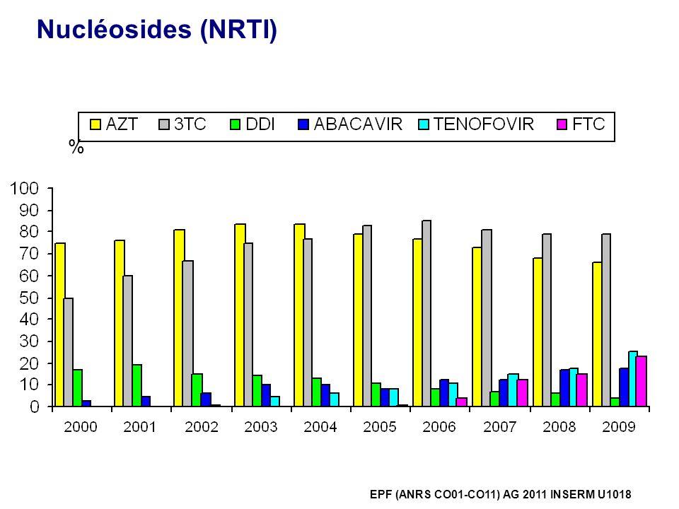 Nucléosides (NRTI) %