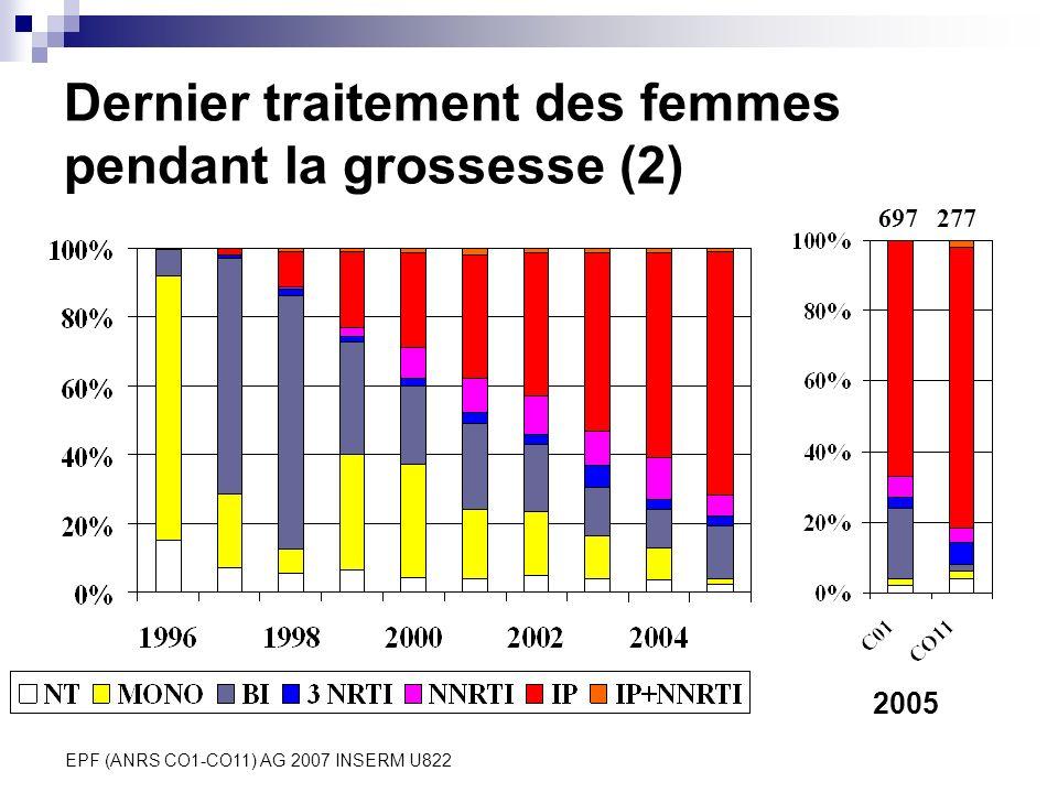 Dernier traitement des femmes pendant la grossesse (2)