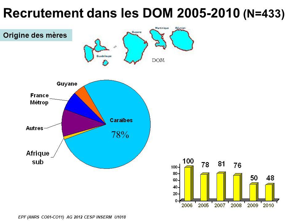 Recrutement dans les DOM 2005-2010 (N=433)