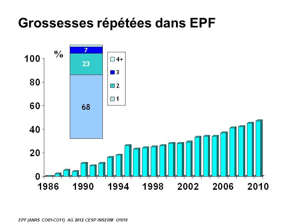 Grossesses répétées dans EPF
