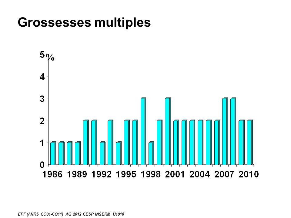 Grossesses multiples %