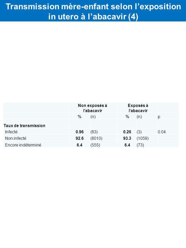 Transmission mère-enfant selon l'exposition in utero à l'abacavir (4)