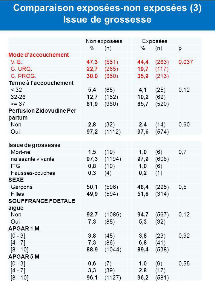 Comparaison exposées-non exposées (3)