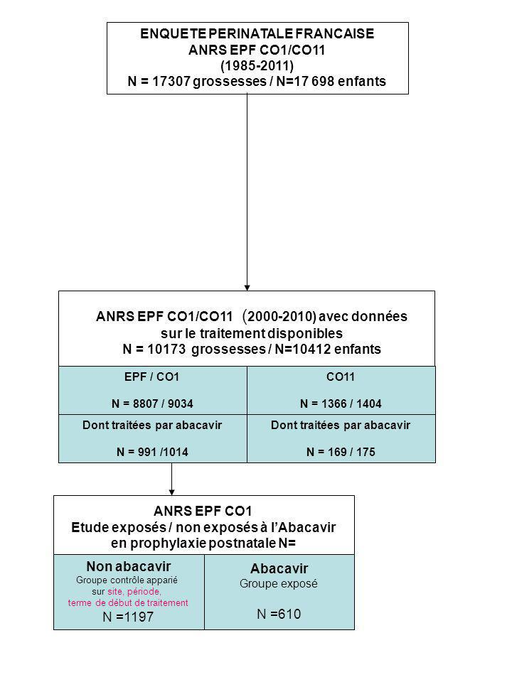 ENQUETE PERINATALE FRANCAISE ANRS EPF CO1/CO11 (1985-2011)