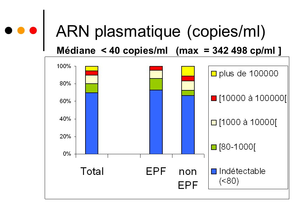 ARN plasmatique (copies/ml)