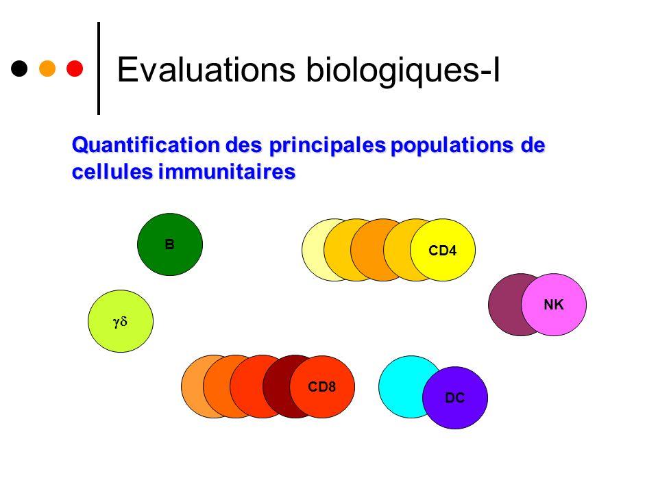 Evaluations biologiques-I