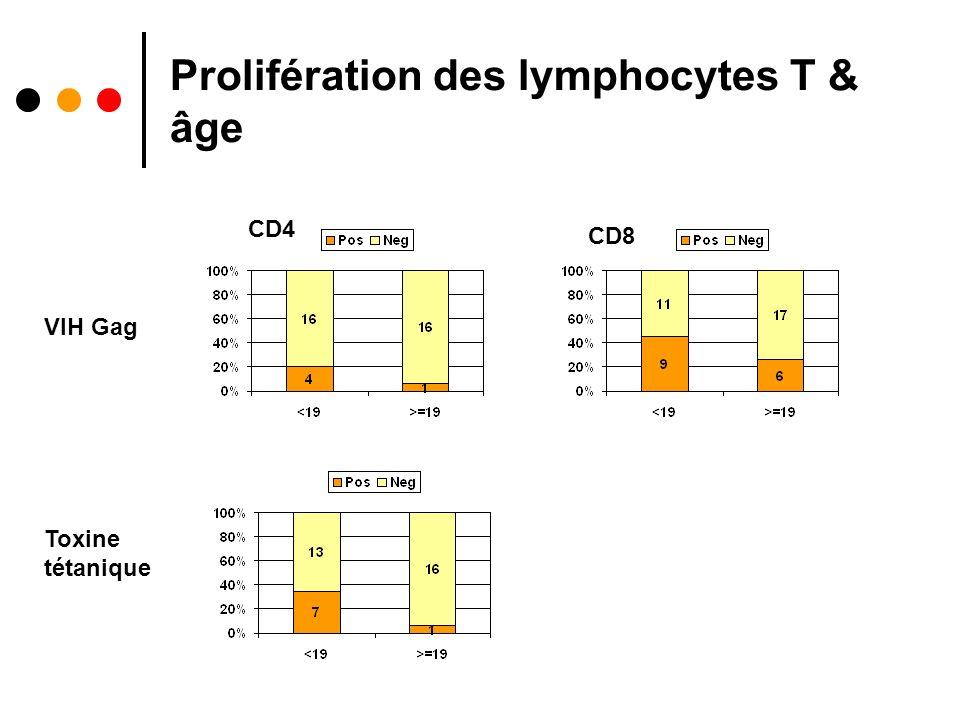 Prolifération des lymphocytes T & âge
