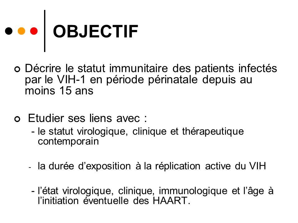 OBJECTIF Décrire le statut immunitaire des patients infectés par le VIH-1 en période périnatale depuis au moins 15 ans.