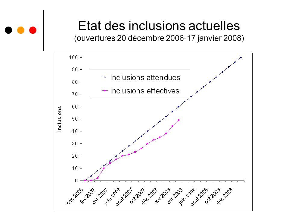 Etat des inclusions actuelles (ouvertures 20 décembre 2006-17 janvier 2008)