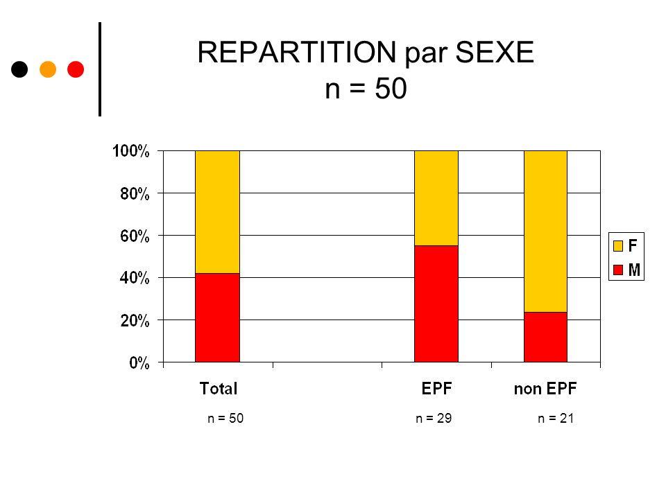 REPARTITION par SEXE n = 50