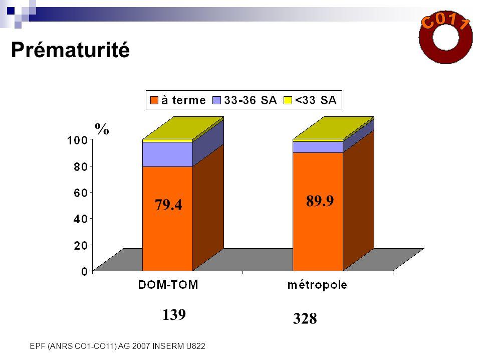 C011 Prématurité % 89.9 79.4 139 328 EPF (ANRS CO1-CO11) AG 2007 INSERM U822