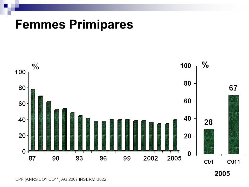 Femmes Primipares % % 2005 EPF (ANRS CO1-CO11) AG 2007 INSERM U822