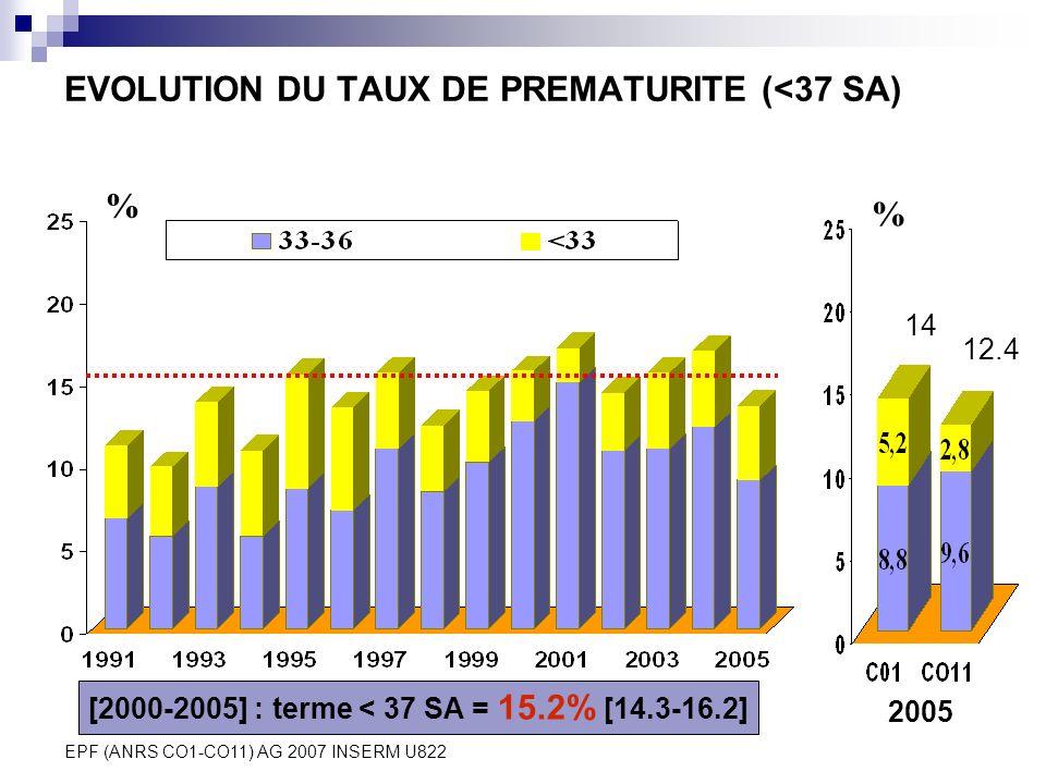 EVOLUTION DU TAUX DE PREMATURITE (<37 SA)