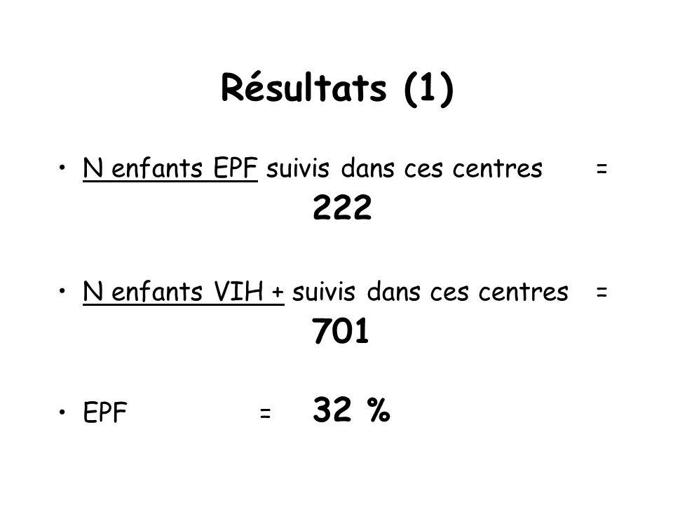 Résultats (1) 222 701 N enfants EPF suivis dans ces centres =