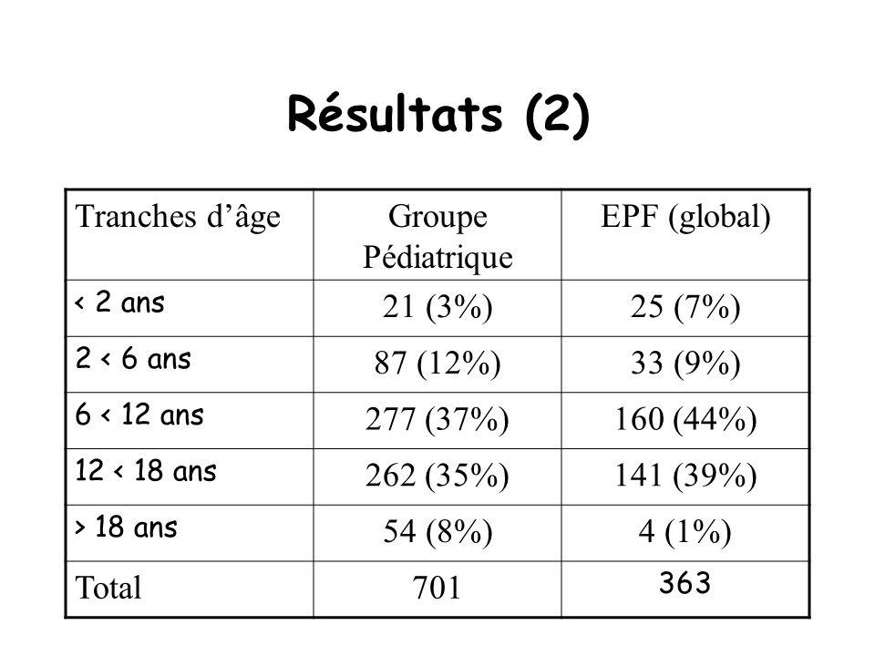 Résultats (2) Tranches d'âge Groupe Pédiatrique EPF (global) 21 (3%)