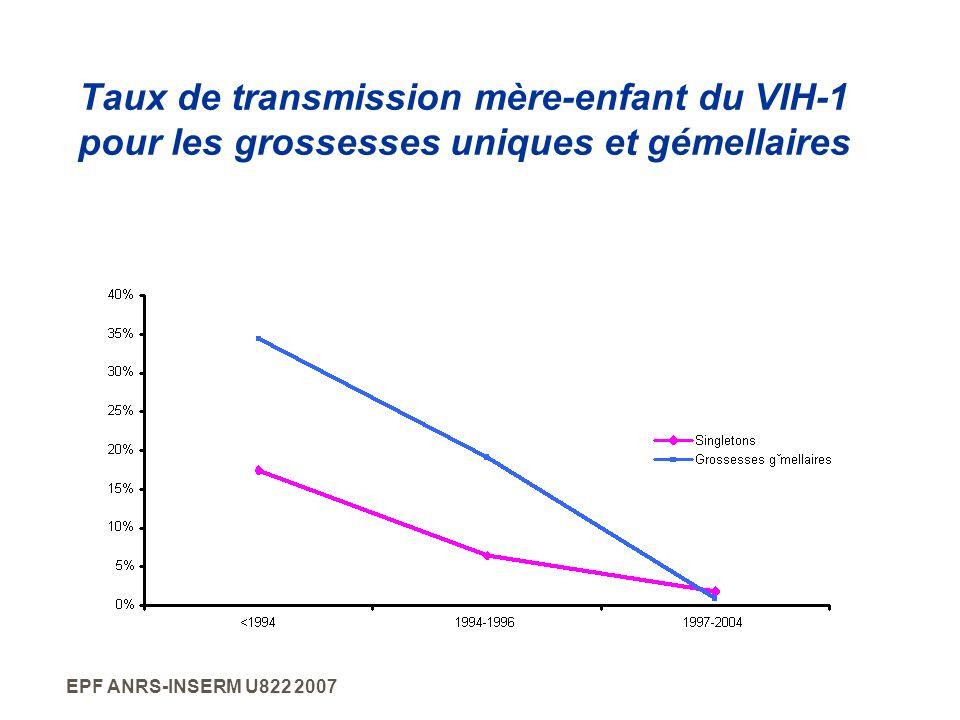 Taux de transmission mère-enfant du VIH-1 pour les grossesses uniques et gémellaires