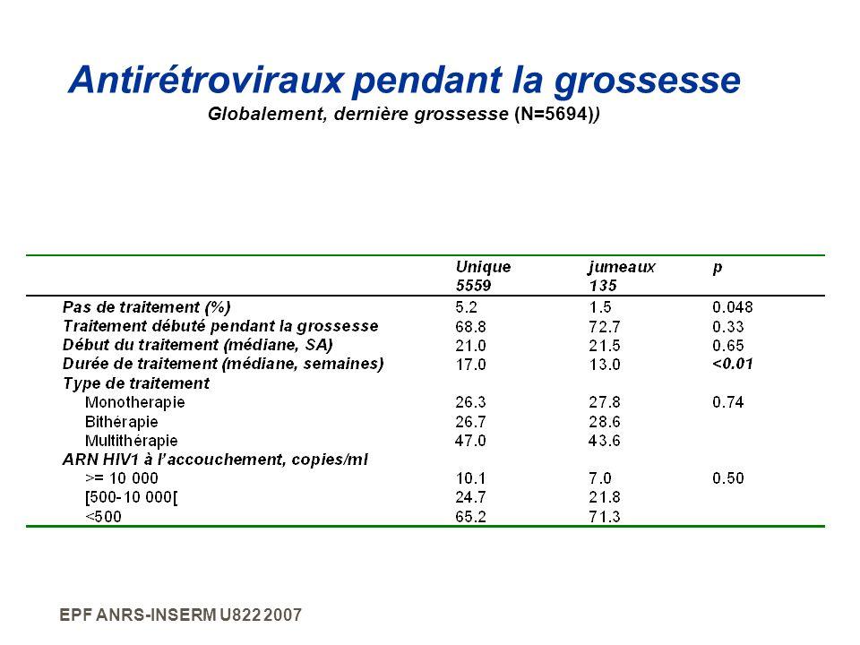 Antirétroviraux pendant la grossesse Globalement, dernière grossesse (N=5694))