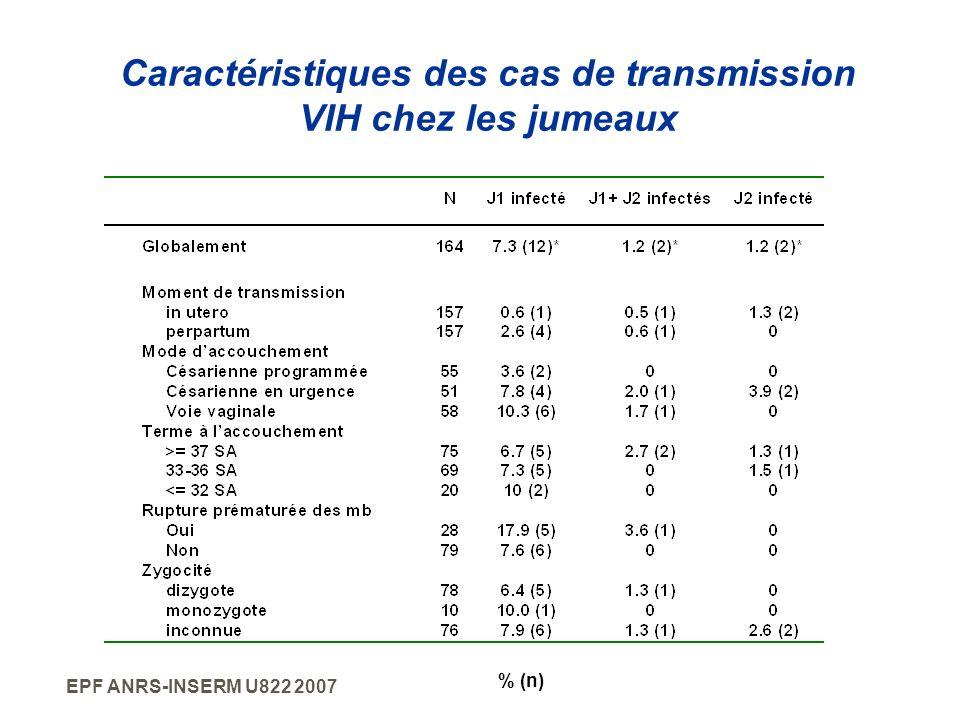 Caractéristiques des cas de transmission VIH chez les jumeaux