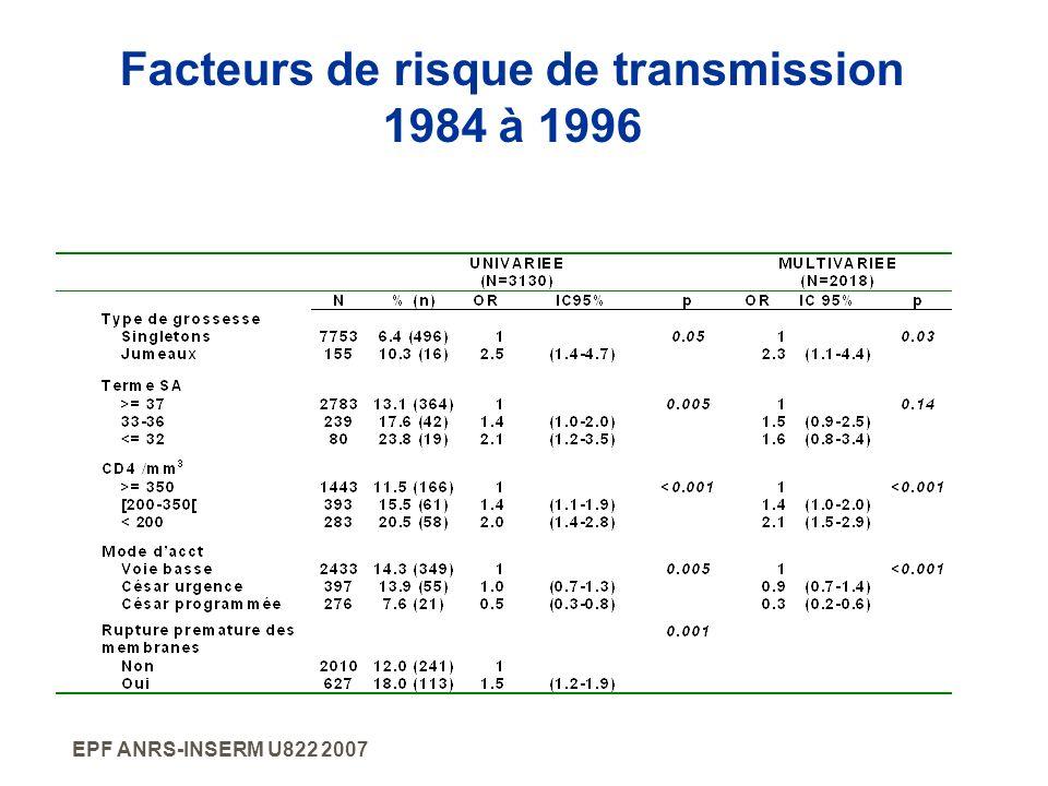 Facteurs de risque de transmission 1984 à 1996