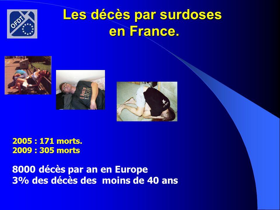 Les décès par surdoses en France.