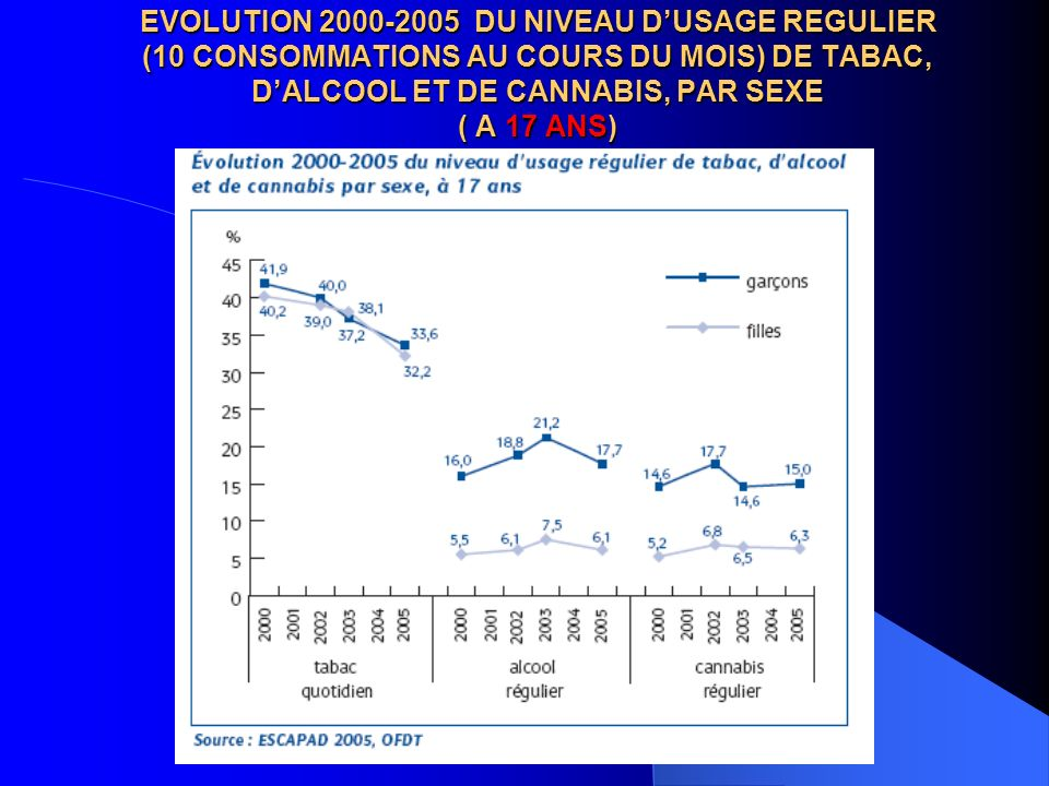 EVOLUTION 2000-2005 DU NIVEAU D'USAGE REGULIER (10 CONSOMMATIONS AU COURS DU MOIS) DE TABAC, D'ALCOOL ET DE CANNABIS, PAR SEXE ( A 17 ANS)