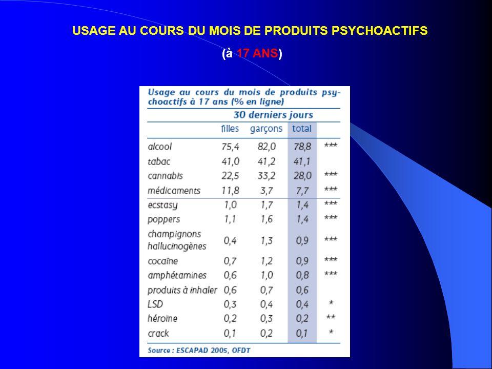 USAGE AU COURS DU MOIS DE PRODUITS PSYCHOACTIFS