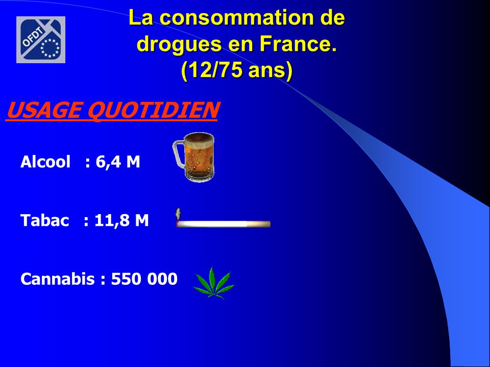 La consommation de drogues en France. (12/75 ans)