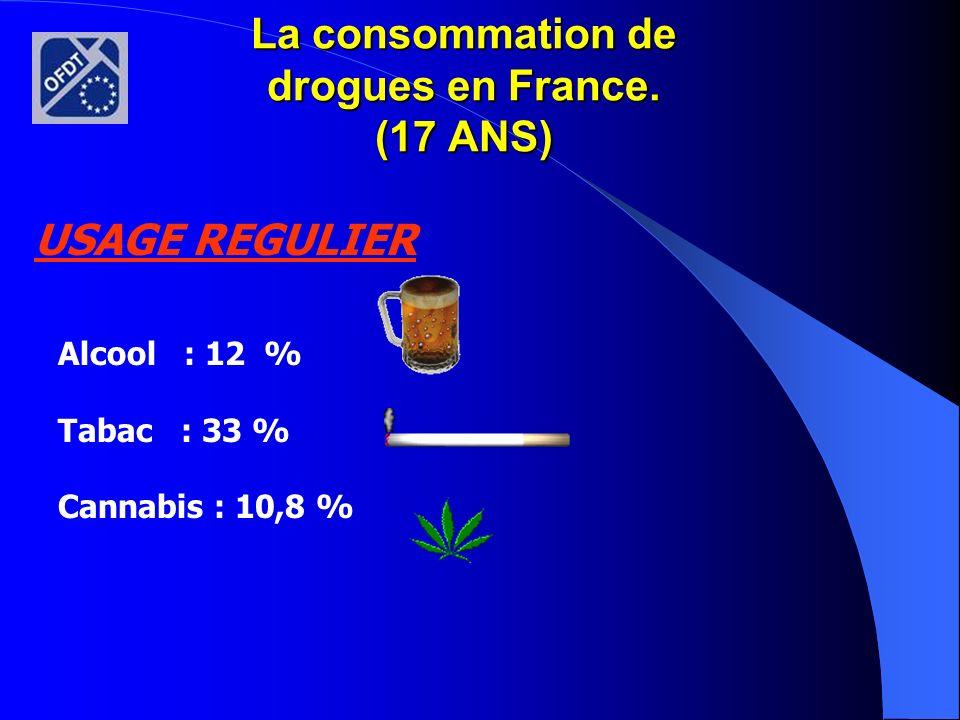 La consommation de drogues en France. (17 ANS)