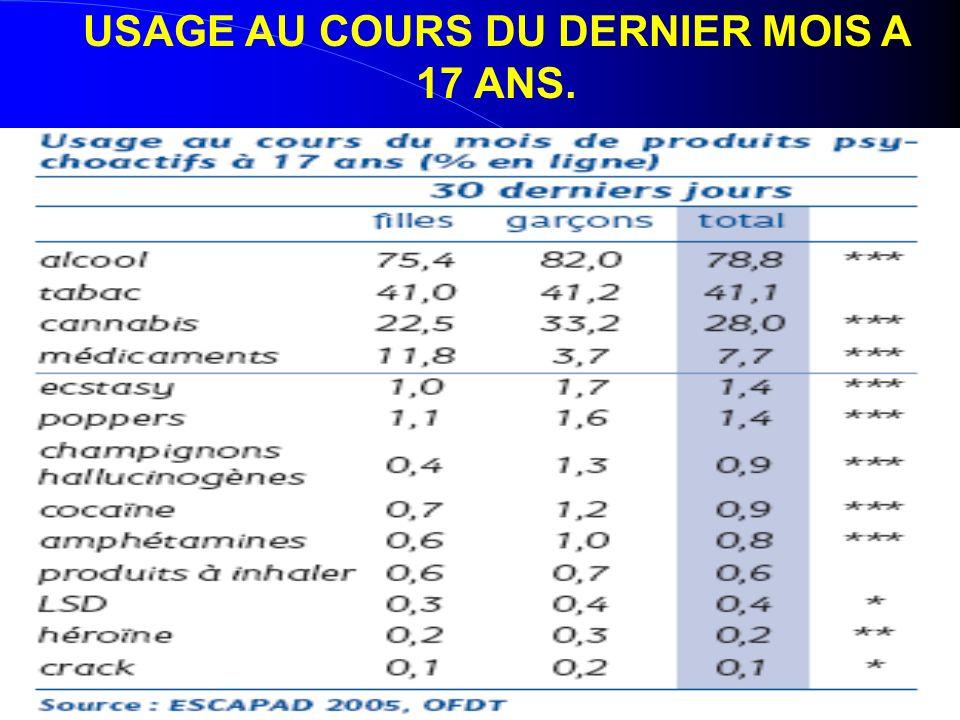 USAGE AU COURS DU DERNIER MOIS A 17 ANS.