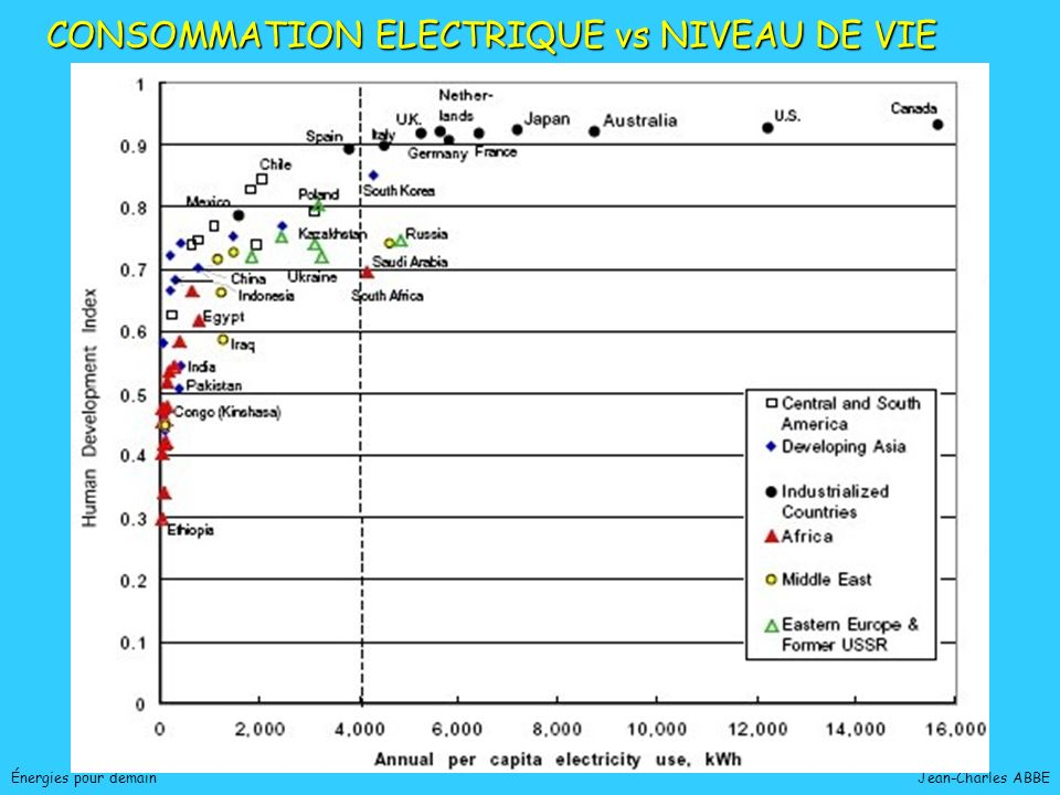 CONSOMMATION ELECTRIQUE vs NIVEAU DE VIE