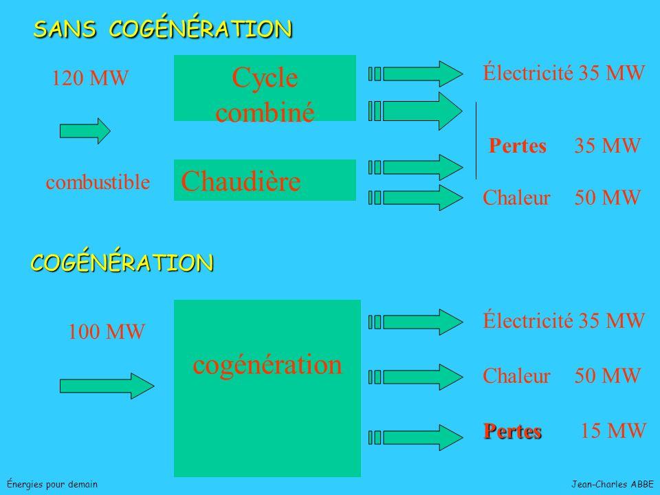 Cycle combiné Chaudière cogénération SANS COGÉNÉRATION